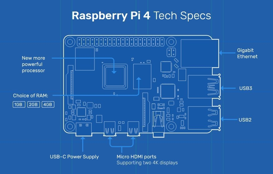 Raspberry Pi 4 specificații tehnice